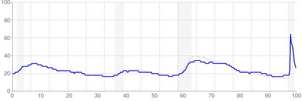 Pennsylvania monthly unemployment rate chart from 1990 to November 2020